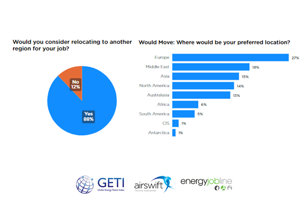 Global mobility trends in energy (GETI)