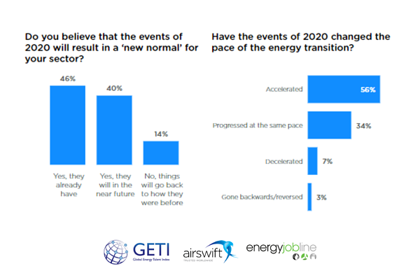has 2020 resulted in a new normal and accelerated the energy transition? (GETI)