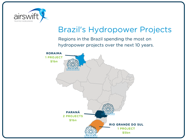 Hydropower projects - image