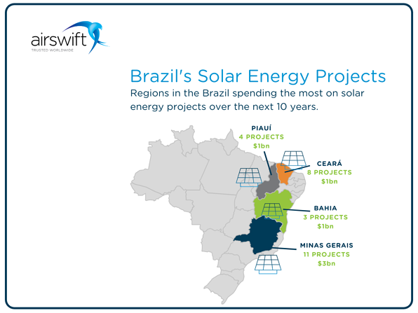 Solar energy projects - image