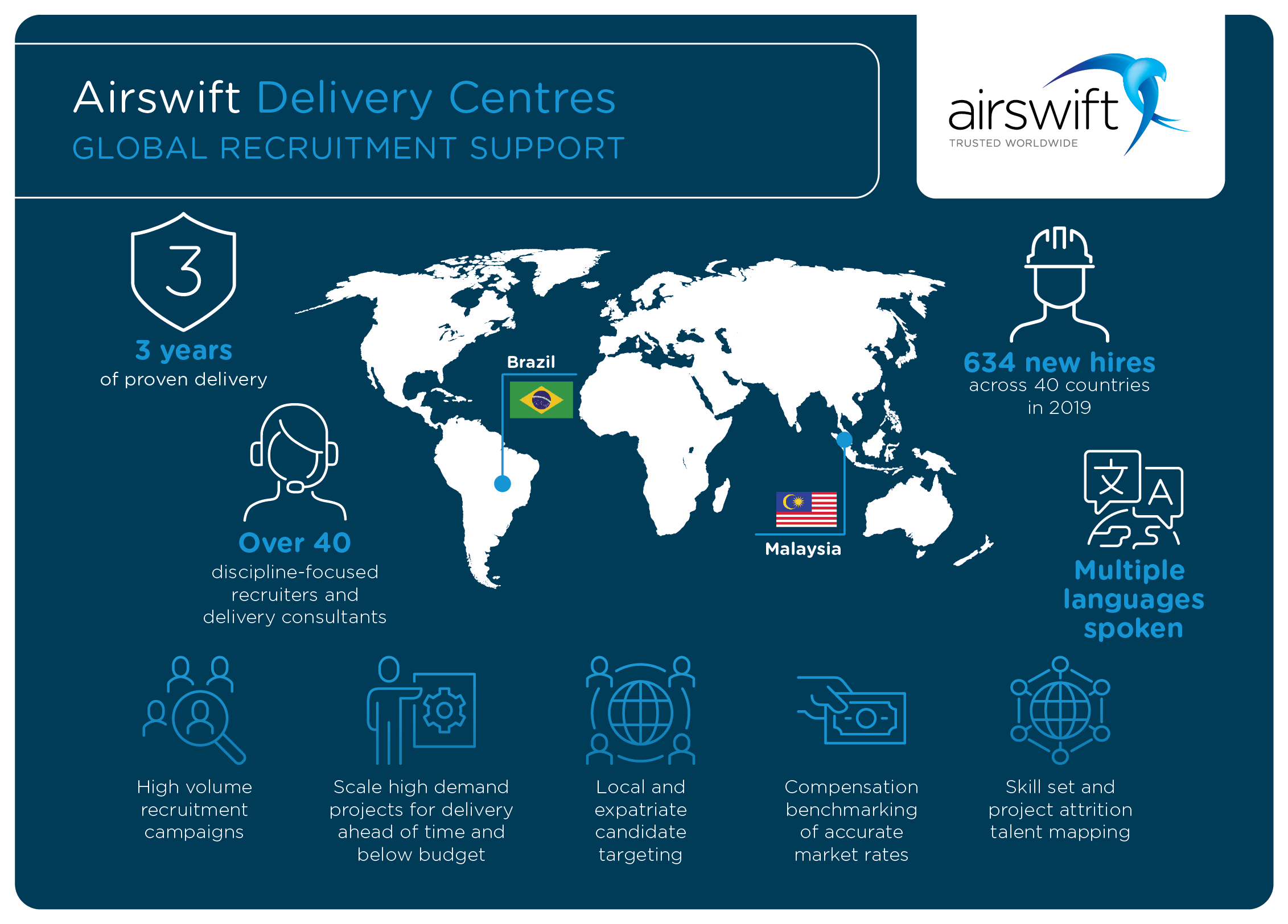 Airswift Delivery Centres in Brazil and Malaysia