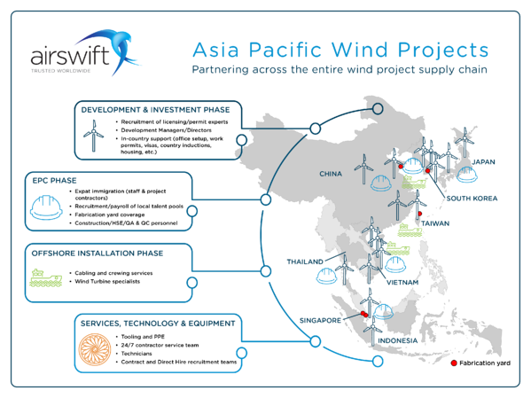 Airswift Asia Pacific Wind Projects