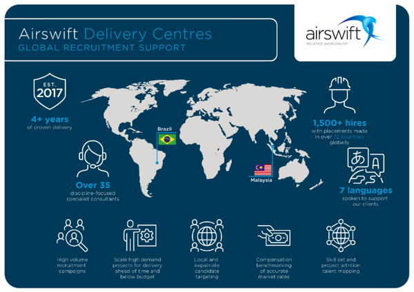 Airswift Delivery Centres