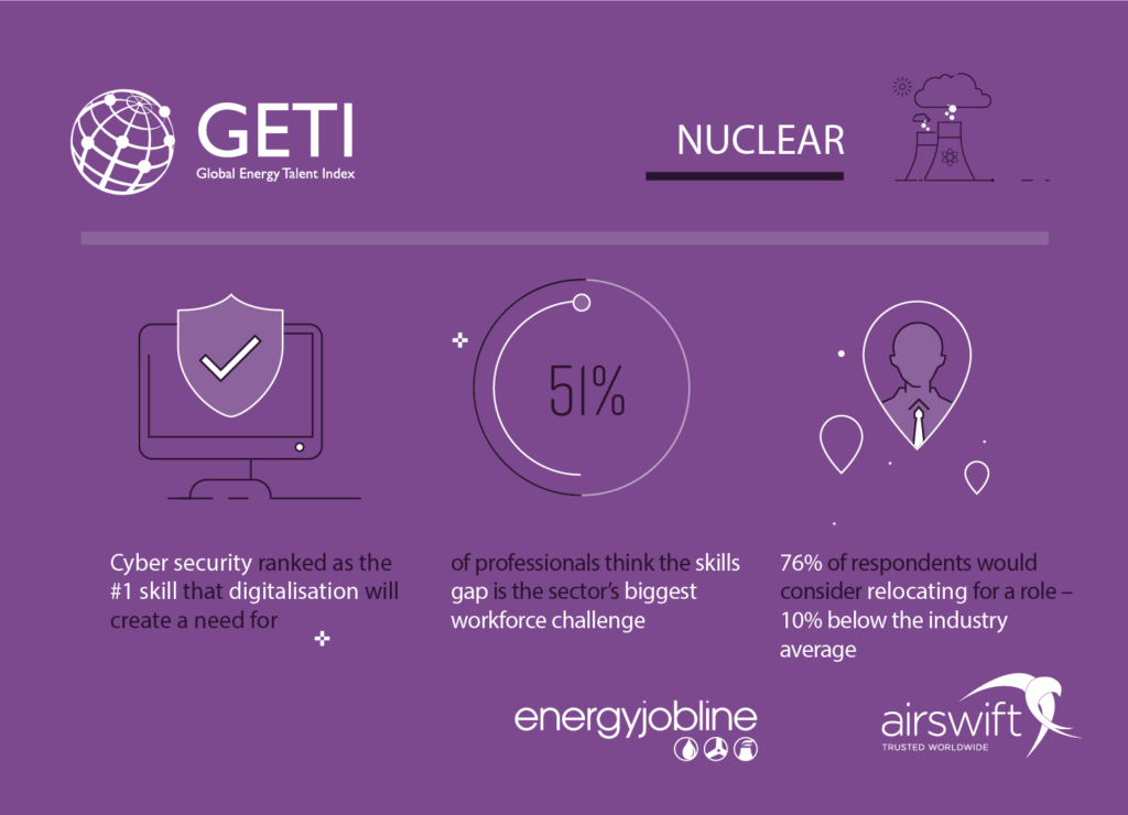 Global Energy Talent Index 2018 - 51% of respondents cite skills gaps as the biggest workforce challenge with cyber security ranked as the most in demand skill.
