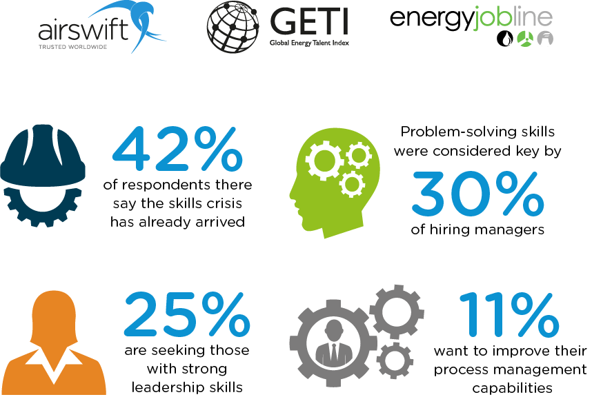 GETI highlights that 42% of professionals in the energy sector claim that a skills crisis is already here
