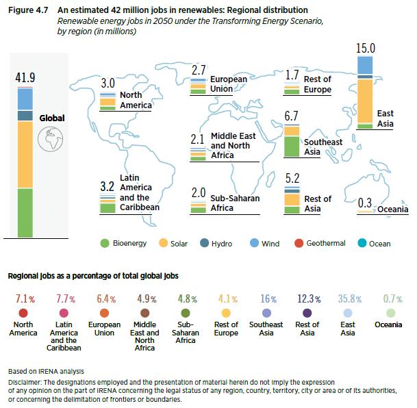 42m-renewable-energy-jobs-by-2050-IRENA