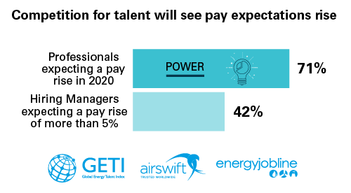 Competition for talent will see pay expectations rise