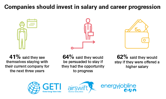 Power companies should invest in salary and career progression to retain staff