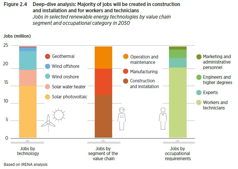 construction-installation-will-form-majority-of-new-renewable-jobs-2050