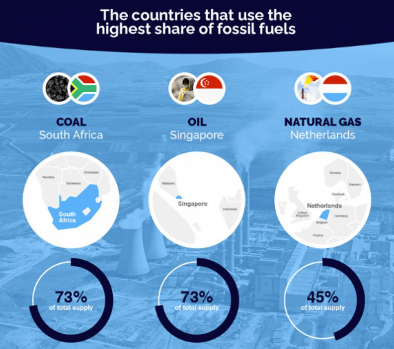 Countries_fossil fuels