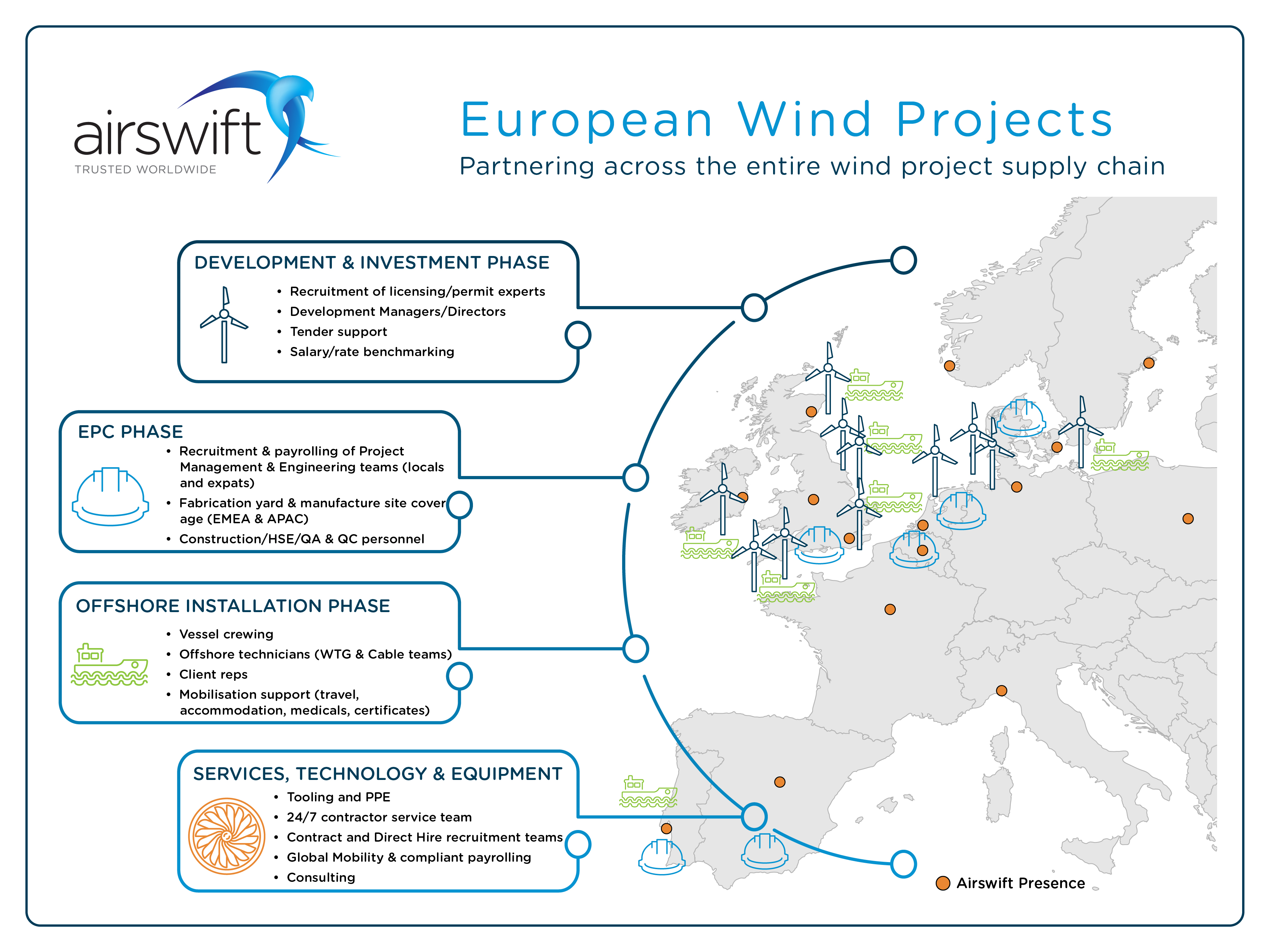 EUROPE-WindProjects