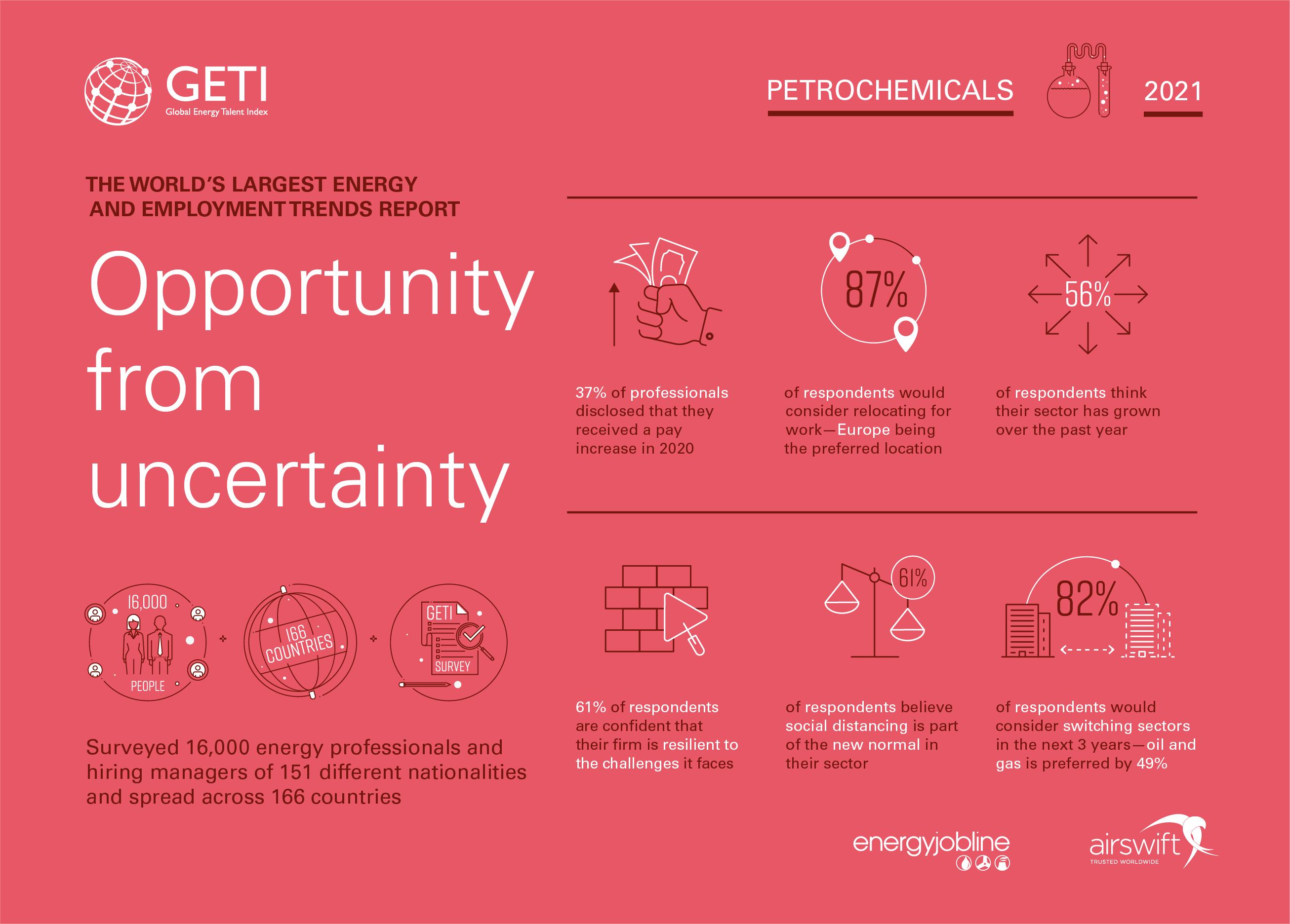 2021 GETI Infographics - PETROCHEMICALS