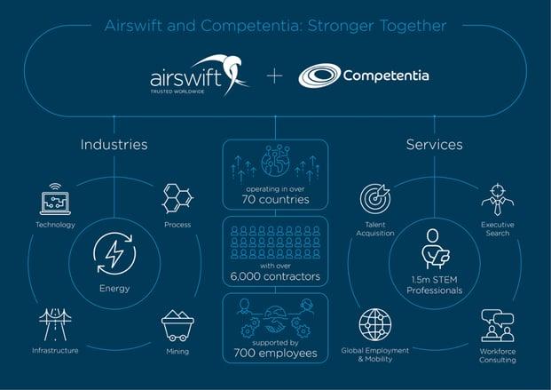 airswift-competentia-1000x700