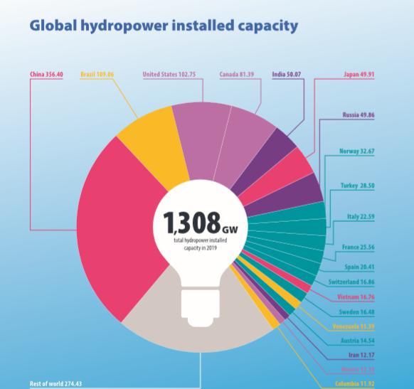 Global Installed Capacity - Hydro