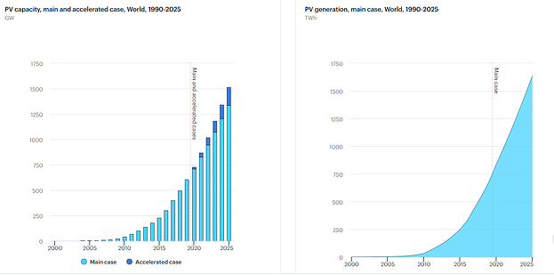 Figure 1: PV capacity and PV generation between 1990-2025. Source: Renewable 2020 Report, IEA