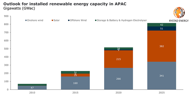 Installed Renewable Energy capacity in APAC. Source: Business Intelligence Rystad Energy.
