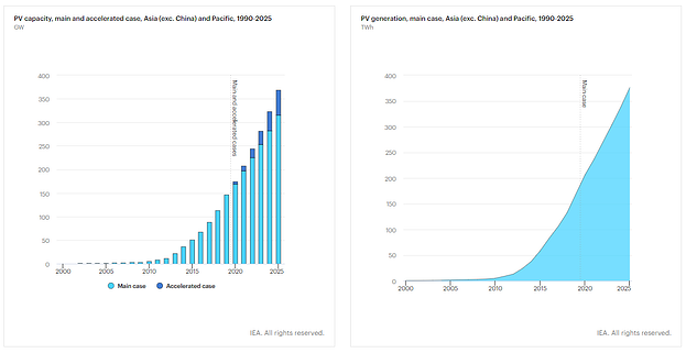PV capacity and PV generation in Asia (exc. China) and Pacific between 1990-2025. Source: Renewable 2020 Report, IEA