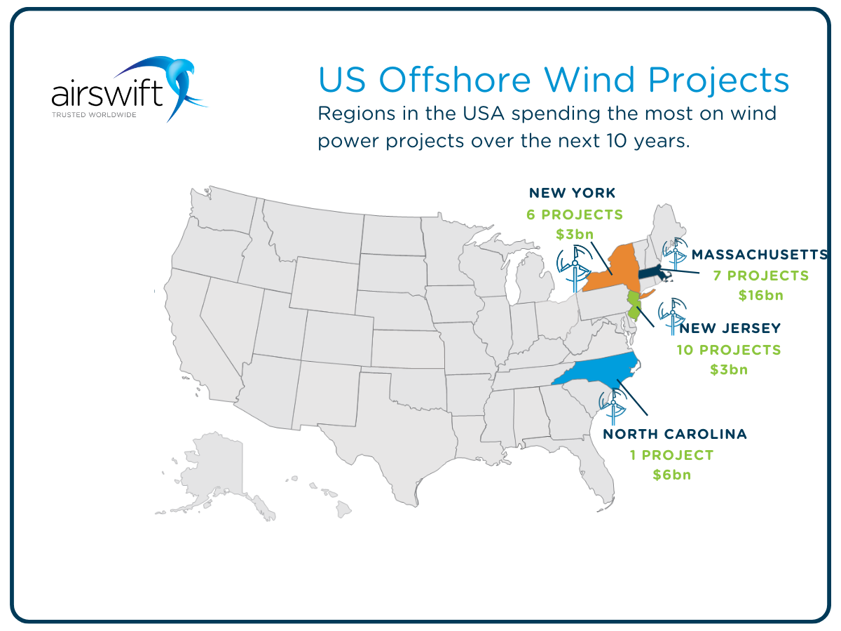 Regions in the USA spending the most on offshore wind projects over the next 10 years.
