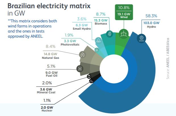 Electricity matrix_Brazil