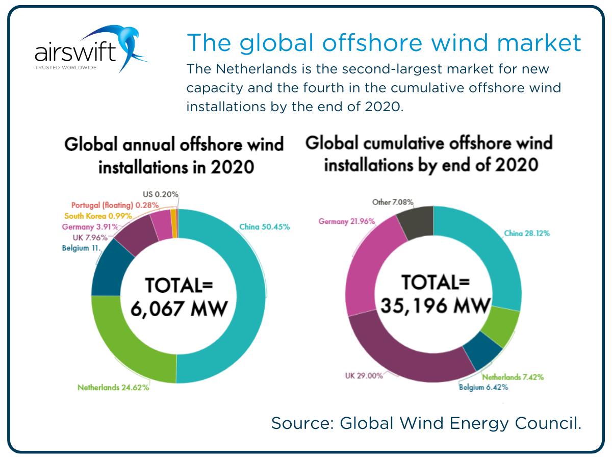 Netherlands wind market