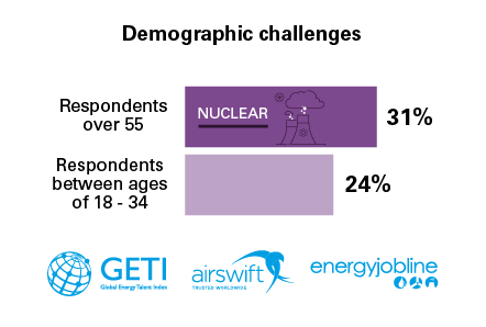 Demographic challenges for the nuclear industry
