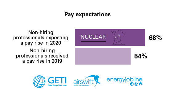 Nuclear worker pay expectations