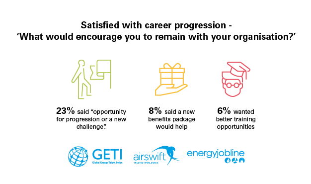 Satisfaction with nuclear career progression