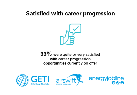 Satisfaction with nuclear career progression 2