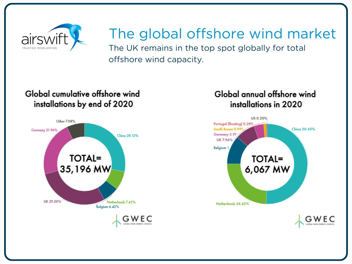 Offshore wind market