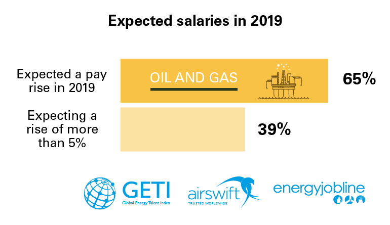 Oil and Gas Data Graphics-01