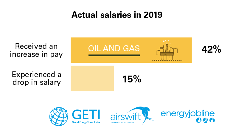 Oil and Gas Data Graphics-02