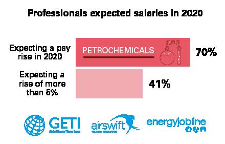 Petrochemicals Data Graphics-01