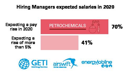 Petrochemicals Data Graphics-02