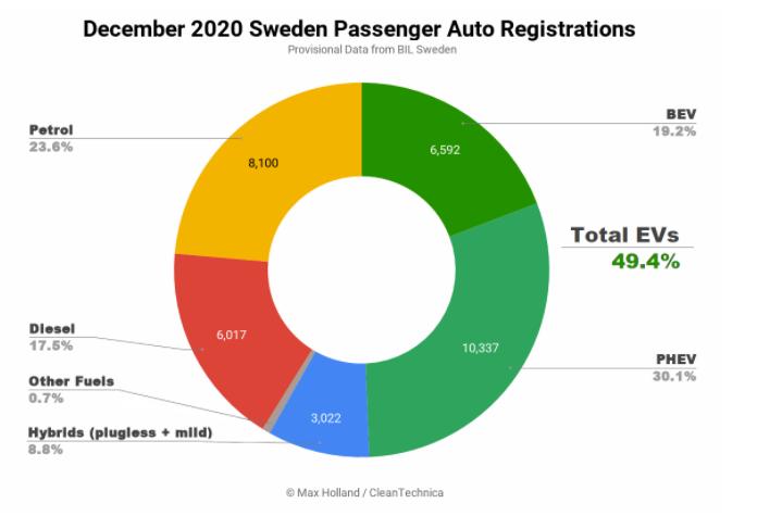 Sweeden Passenger Auto Registration