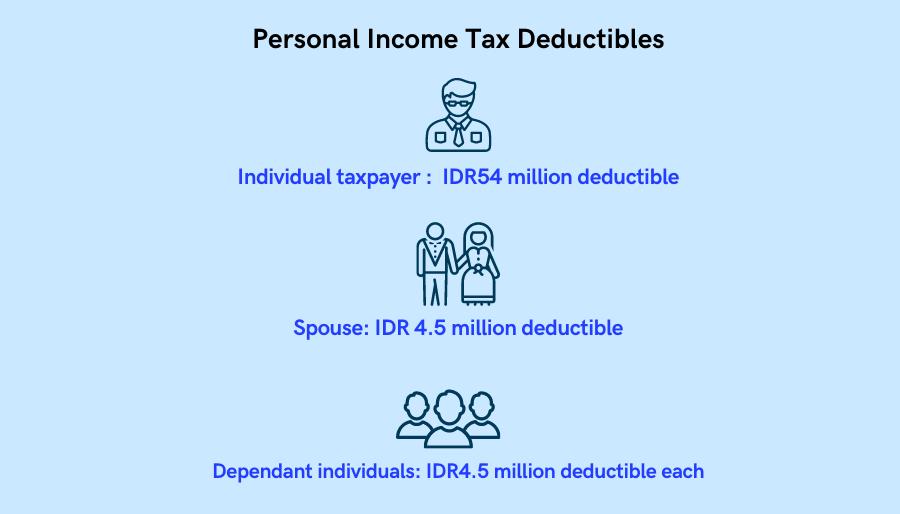 Tax deductibles