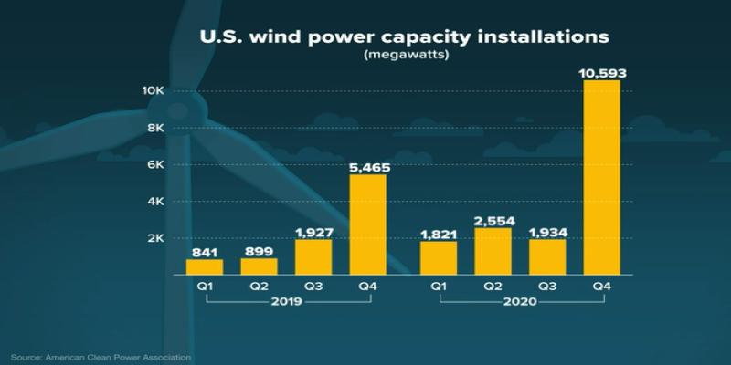 US wind power capacity installations