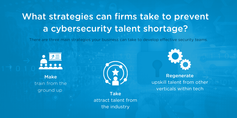 addressing cybersecurity workforce shortages