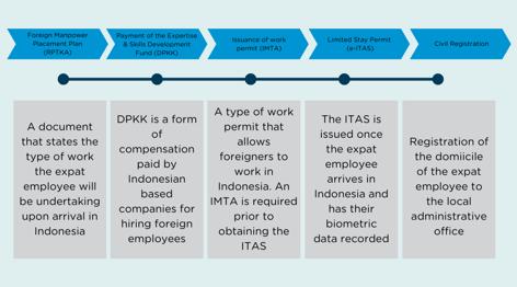 Work permit application process (1)