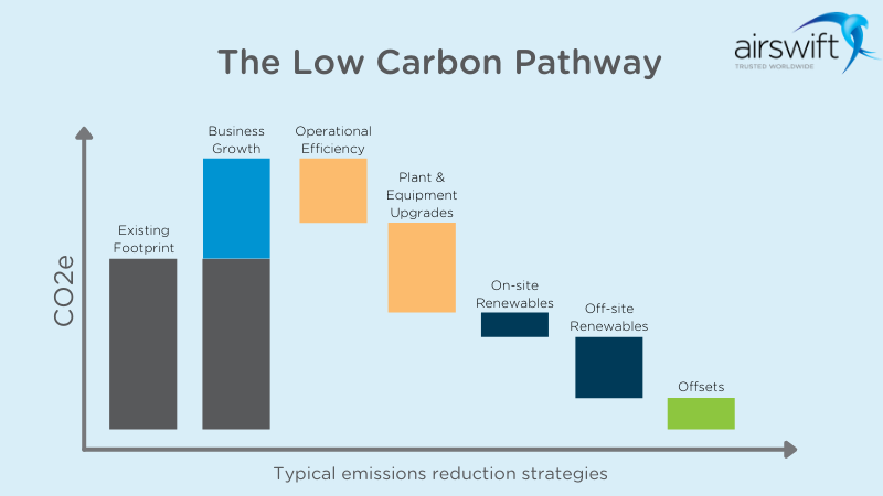 low carbon pathway