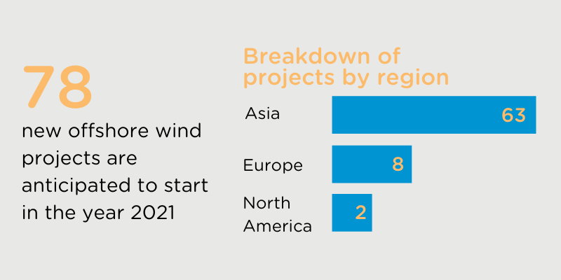 offshore wind projects 2021