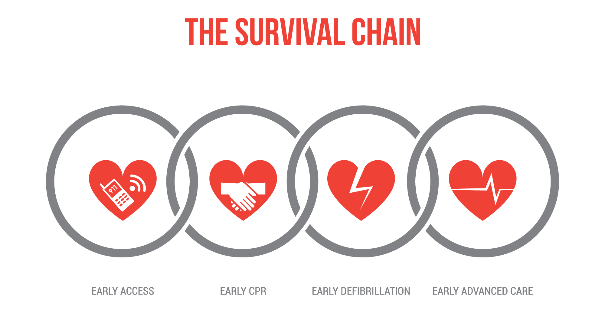 safety-cpr-aed-survival-chain
