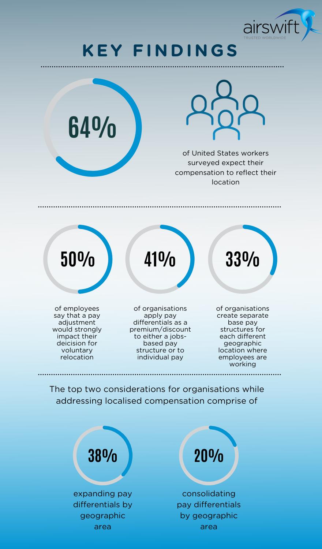 statistics from worldatwork survey (1)