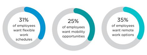 workplace flexibility (4)