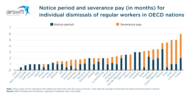 Notice period and severance pay for individual dismissals of regular workers in OECD nations (OECD Employment Protection Legislation Database)