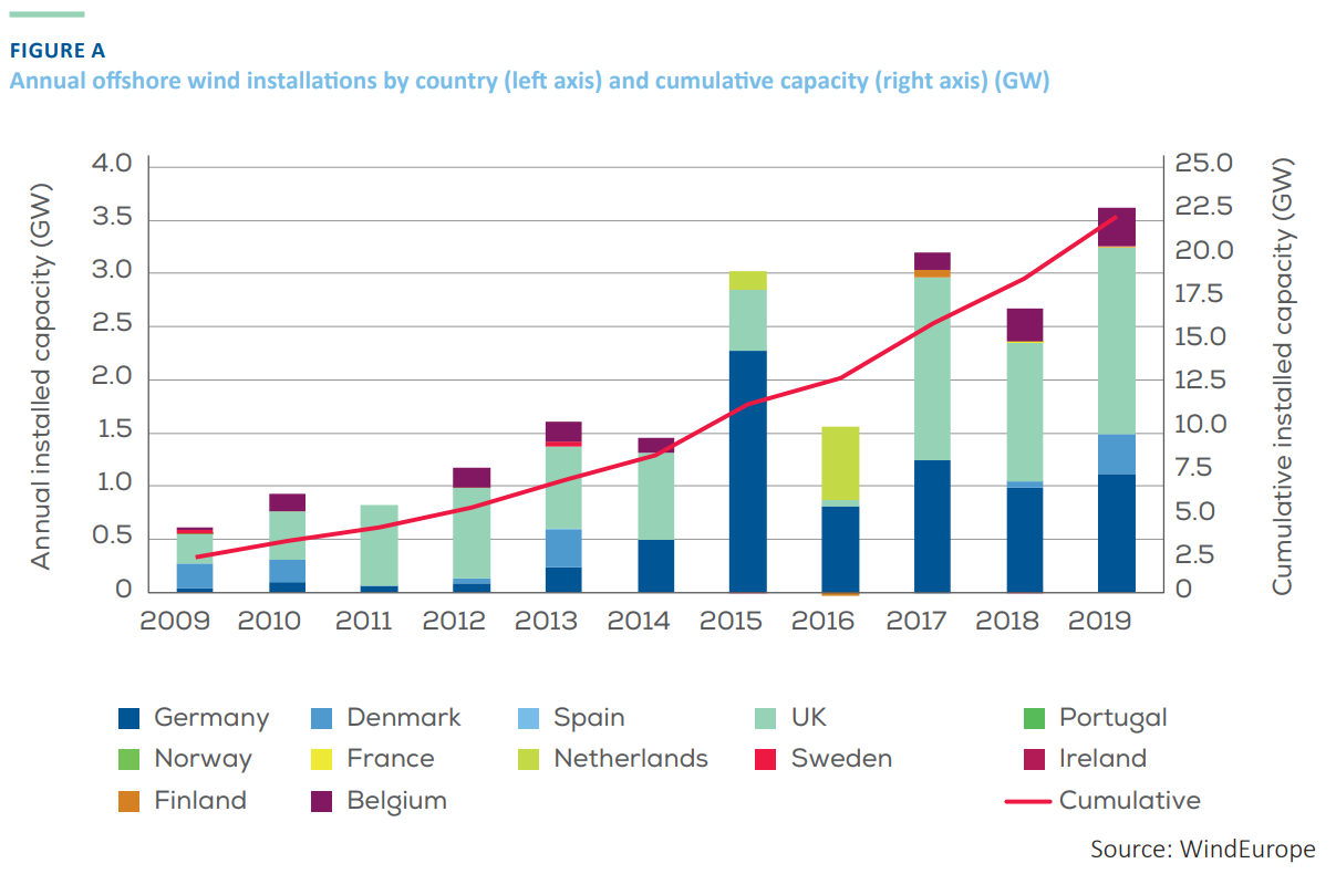 Figure 1: Annual Offshore Wind Installations 2009-2019 (Wind Europe)