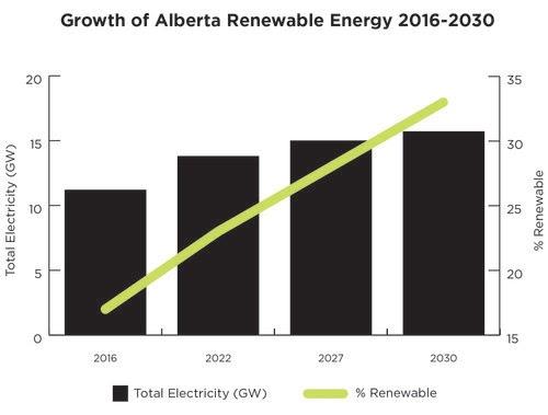 Source: Alberta Electric System Operator