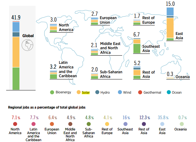 An estimated 42 million jobs in renewables: regional distribution. Source: IRENA, 2020.
