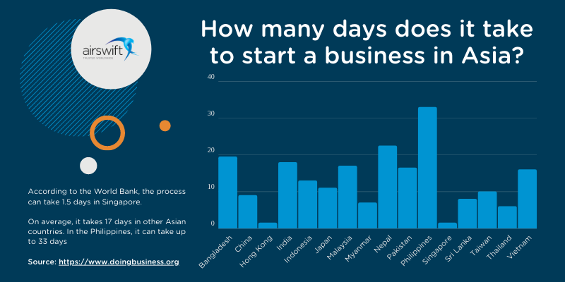 How many days does it take to start a business in Asia?