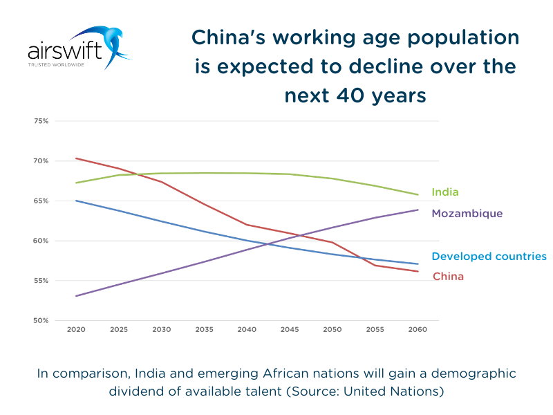 China's working age population is expected to decline over the next 40 years