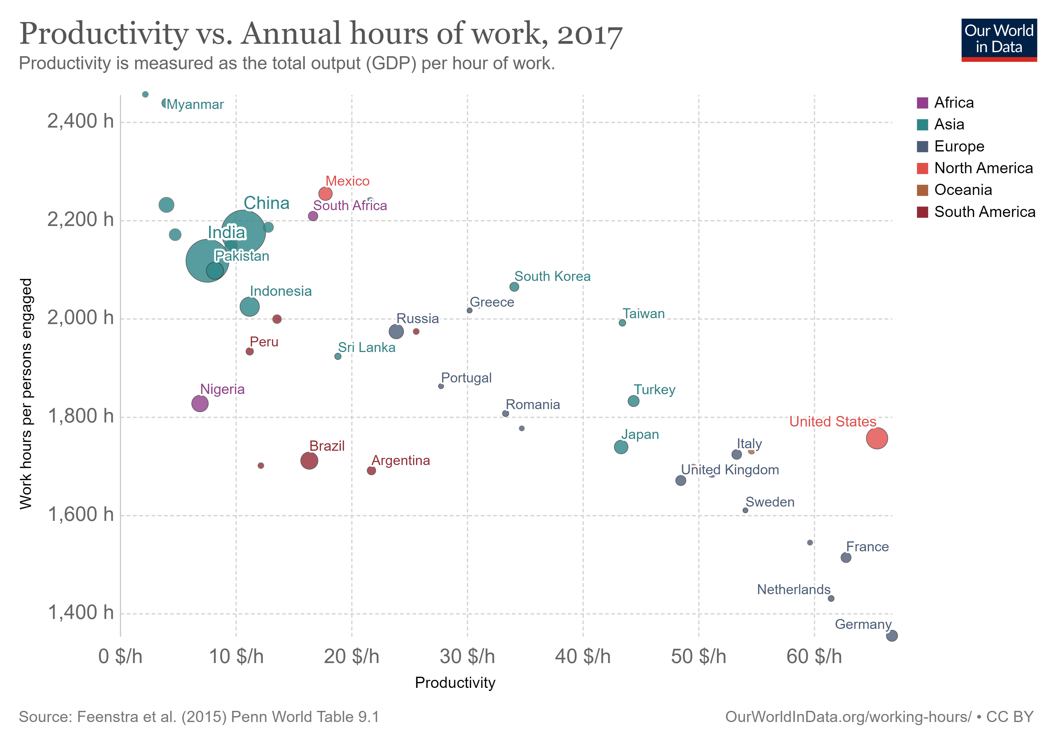 Productivity vs. annual hours of work (Our World in Data)
